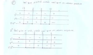 Resolução de equação produto e quociente
